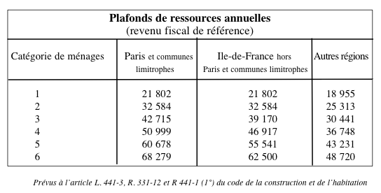 Ondes urbaines - Plafond revenu fiscal de reference 2014 ...